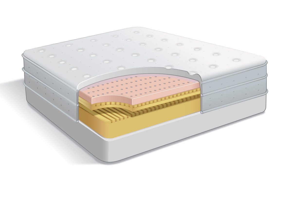 Orthopedic Bed Layered View