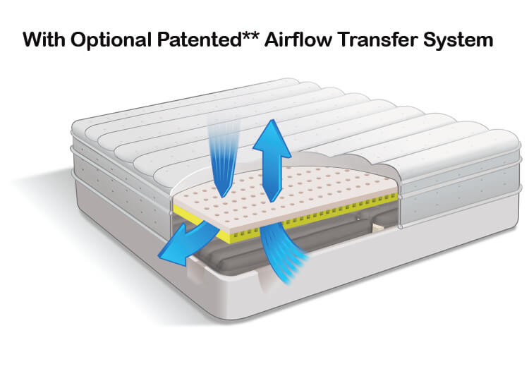 Air Pedic 850 Optional Patented Airflow Transfer Sytem