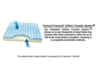 Airflow Transfer System Mattress Cooling